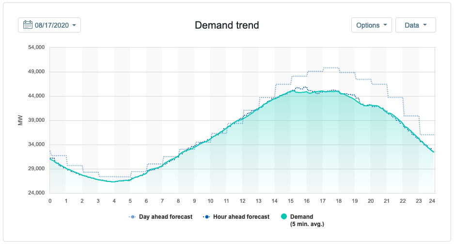 Graph showing hour-by-hour power demand for August 17, forecast tracking a sine wave dipping to around 26K MW at 4am & peaking at 49K at 6pm. Actual usage tracks until 3pm, when it flattens, then stays below the forecast curve for the rest of the evening.