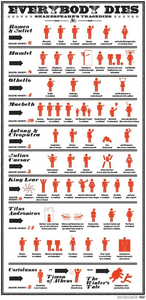 """Anyway, the """"Everybody Dies: Shakespeare's Tragedies"""" poster. #Shakespeare #Theatre it's hard to read at this ..."""
